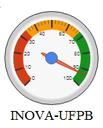 Logo SIGPP e medidor da INOVA-UFPB.