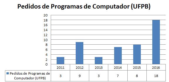 Grafico PC