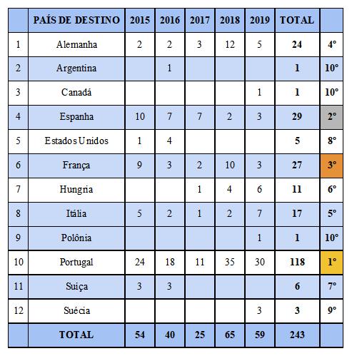 internacionalização em dados - tabela 1.png