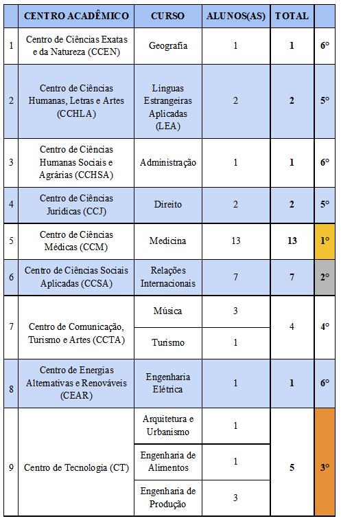 internacionalização em dados - tabela 4.png